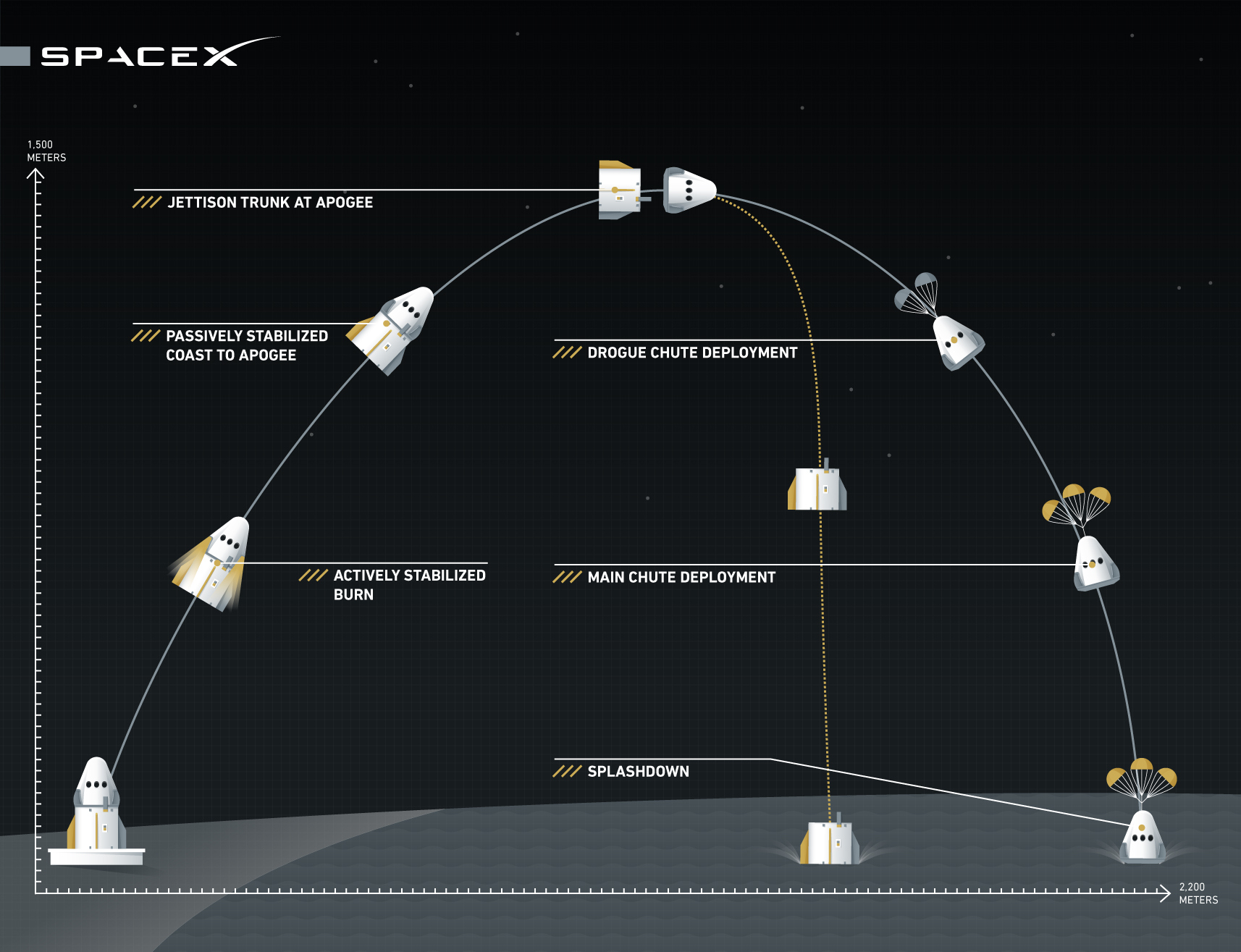graphic illustrates the spacex pad abort test trajectory and sequence of events planned for may 6 2015 from cape canaveral launch complex 40