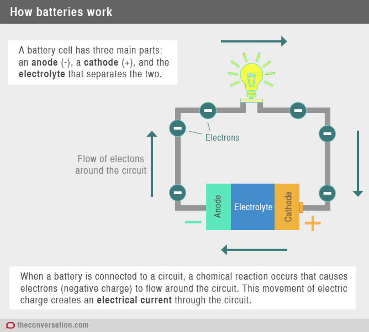 History and development of batteries the history and development of batteries gamestrikefo Choice Image