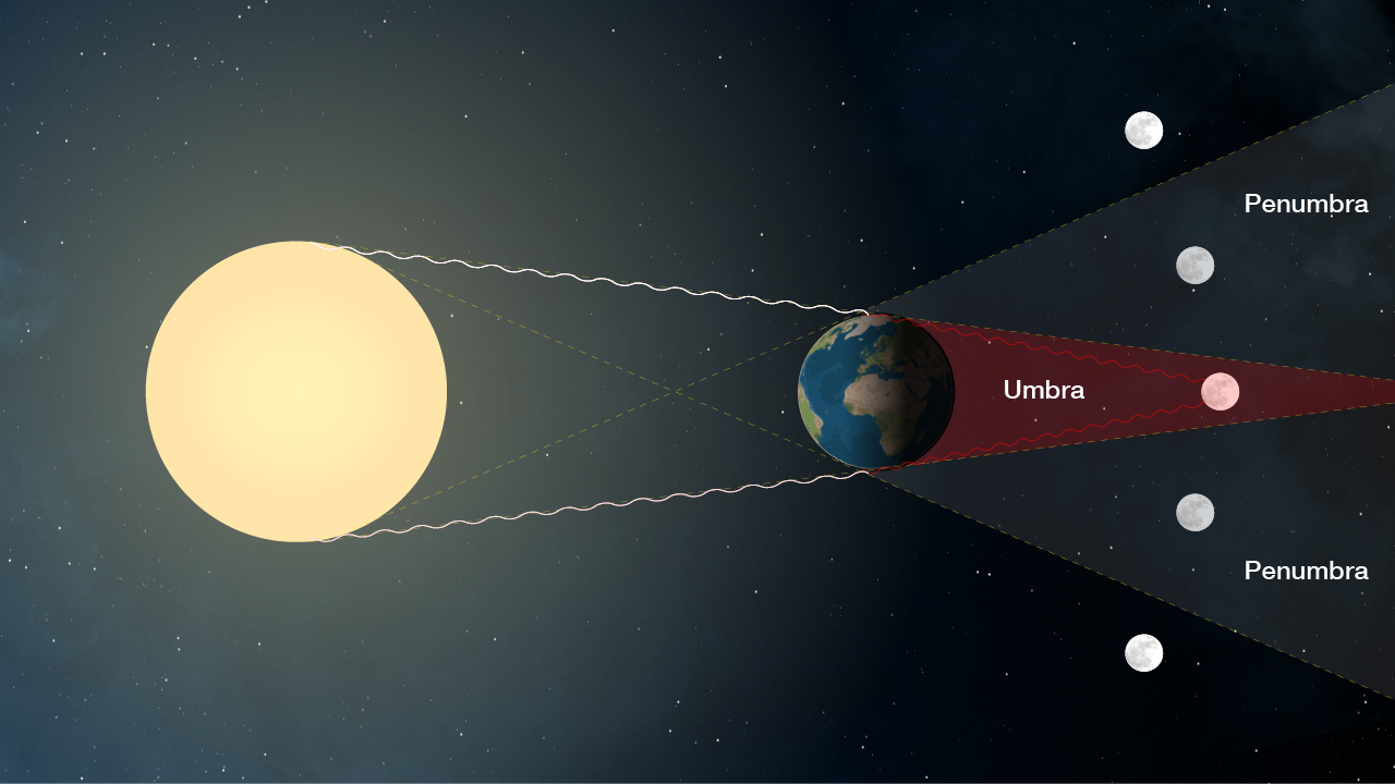 Why arent there eclipses every month the geometry that creates a total lunar eclipse credit nasa pooptronica Gallery
