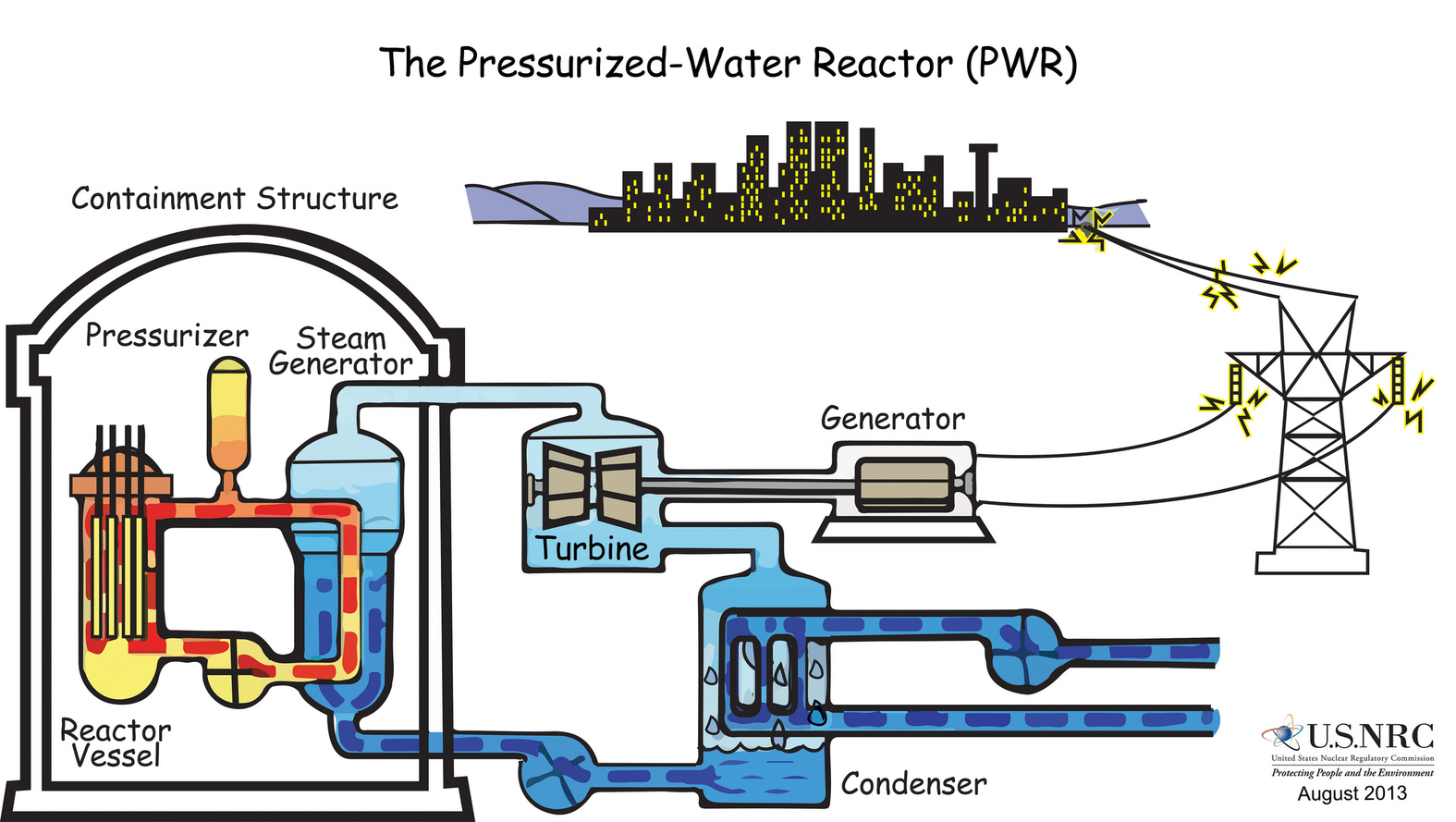how nuclear power generating reactors have evolved since their birth rh phys org Nuclear Power Plant Core Nuclear Power Plant Diagram
