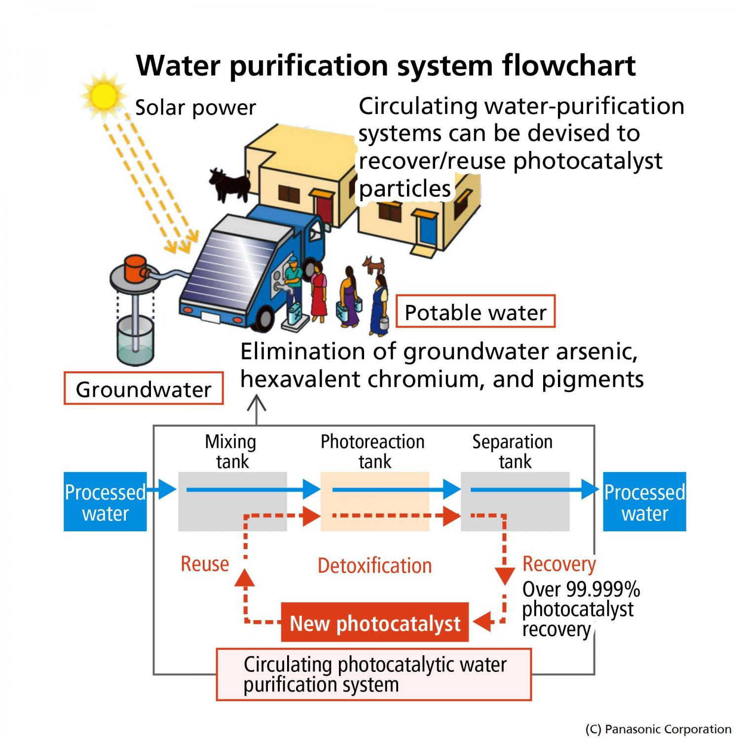 Solar Water Desalination System For Data Acquisition System : Panasonic has photocatalytic water purification tech
