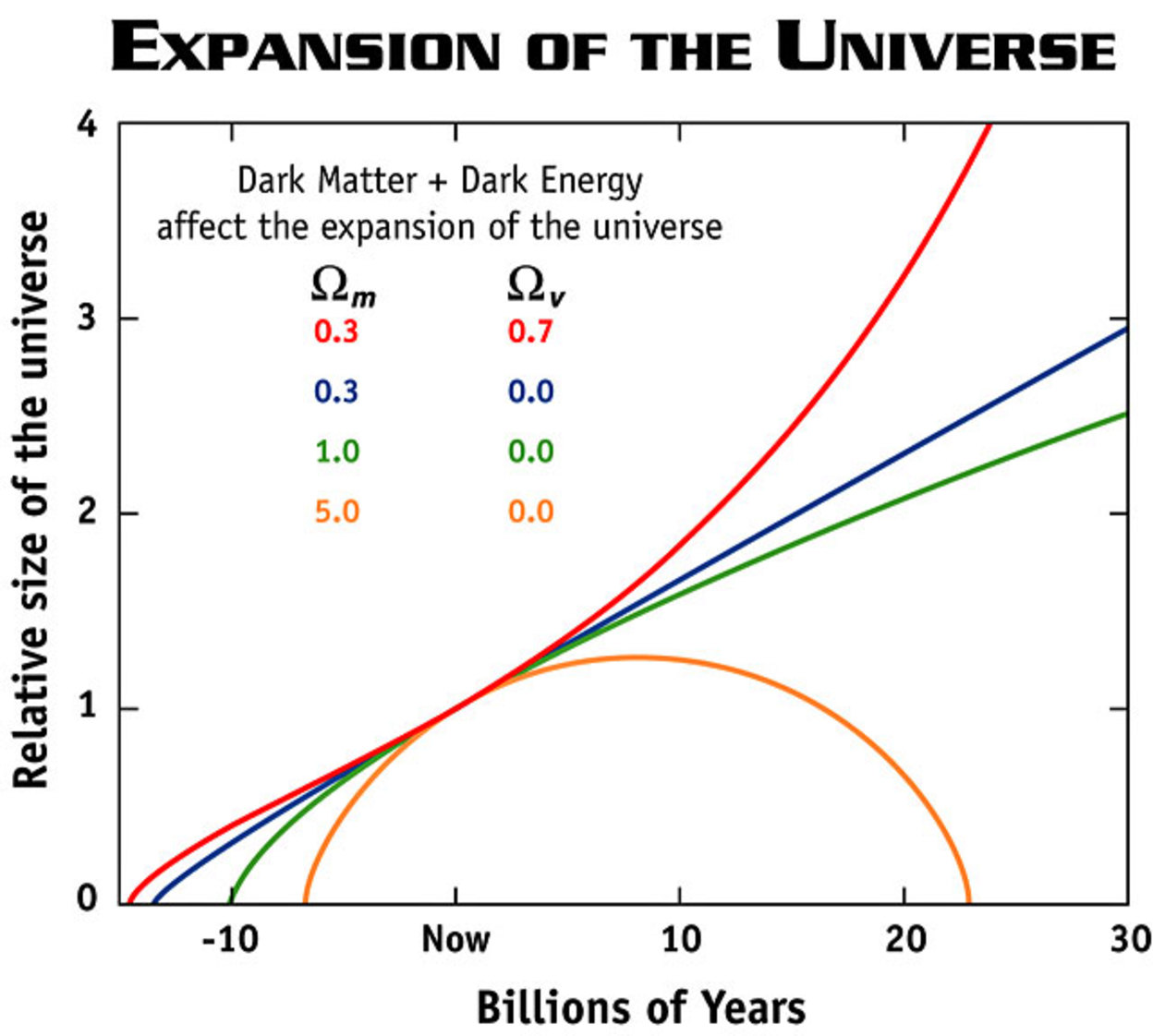 the expansion of the universe New simulation could shed light on dark energy and expansion of the universe based on einstein's theory of general relativity, new tool allows researchers to take into account ripples in spacetime the mysterious force driving the universe's accelerated expansion.