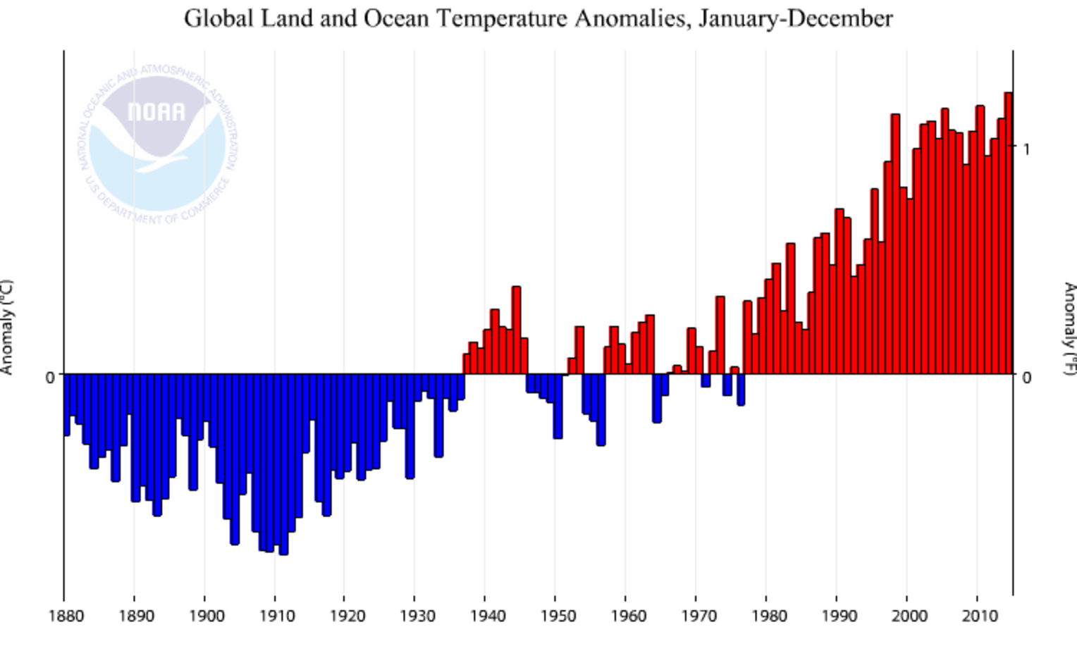 30 Years Of Above Average Temperatures Means The Climate Has Changed This Circuit Ive Used For Many Very Purpose Started Out Temperature History Every Year From 1880 2014 Credit Noaa National Climatic Data Center