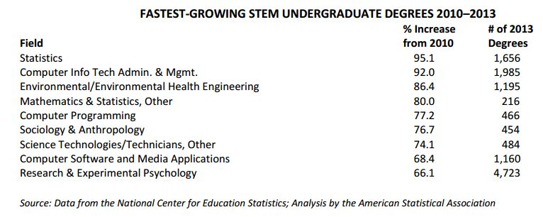 what is a stem degree