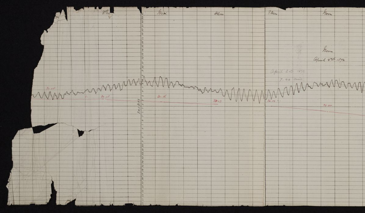 Tide gauge data to shed light on ancient tsunamis chart from valetta malta 2nd april 1872 after undergoing conservation showing the seiching nvjuhfo Image collections
