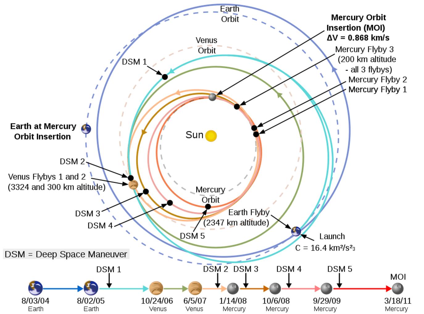 Mercury's Messenger Mission Es To A Crashing Climax. Interplaary Trajectory Of The Messenger Orbiter Credit Nasa. Mercury. Nasa Mercury Diagram At Scoala.co