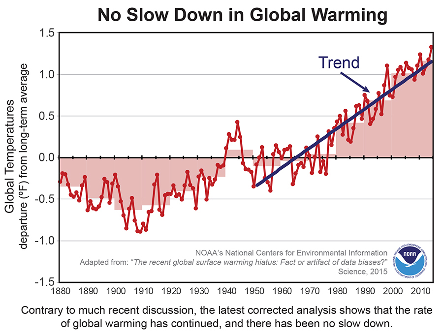 Using New Data Us Finds No Pause In Global Warming
