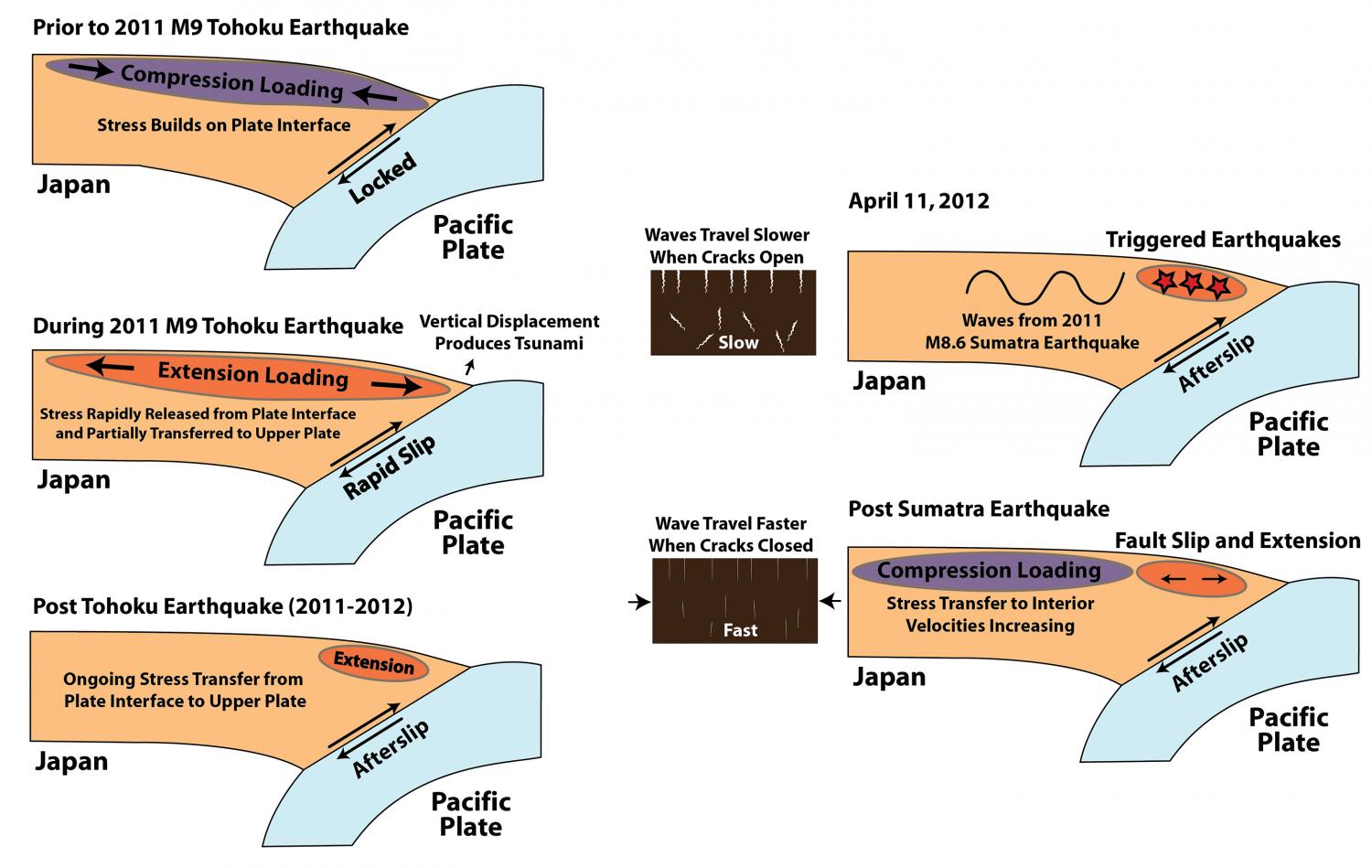 Research Paper Japan Earthquake ecaefbf