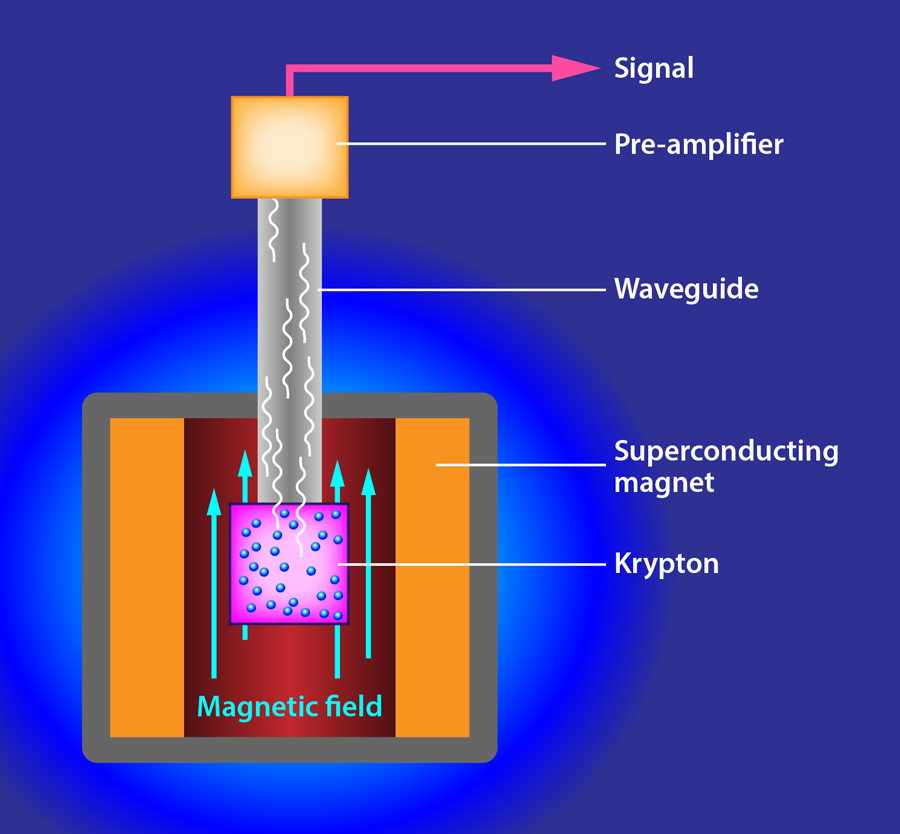 Apparatus Measures Single Electrons Radiation To Try To Weigh A
