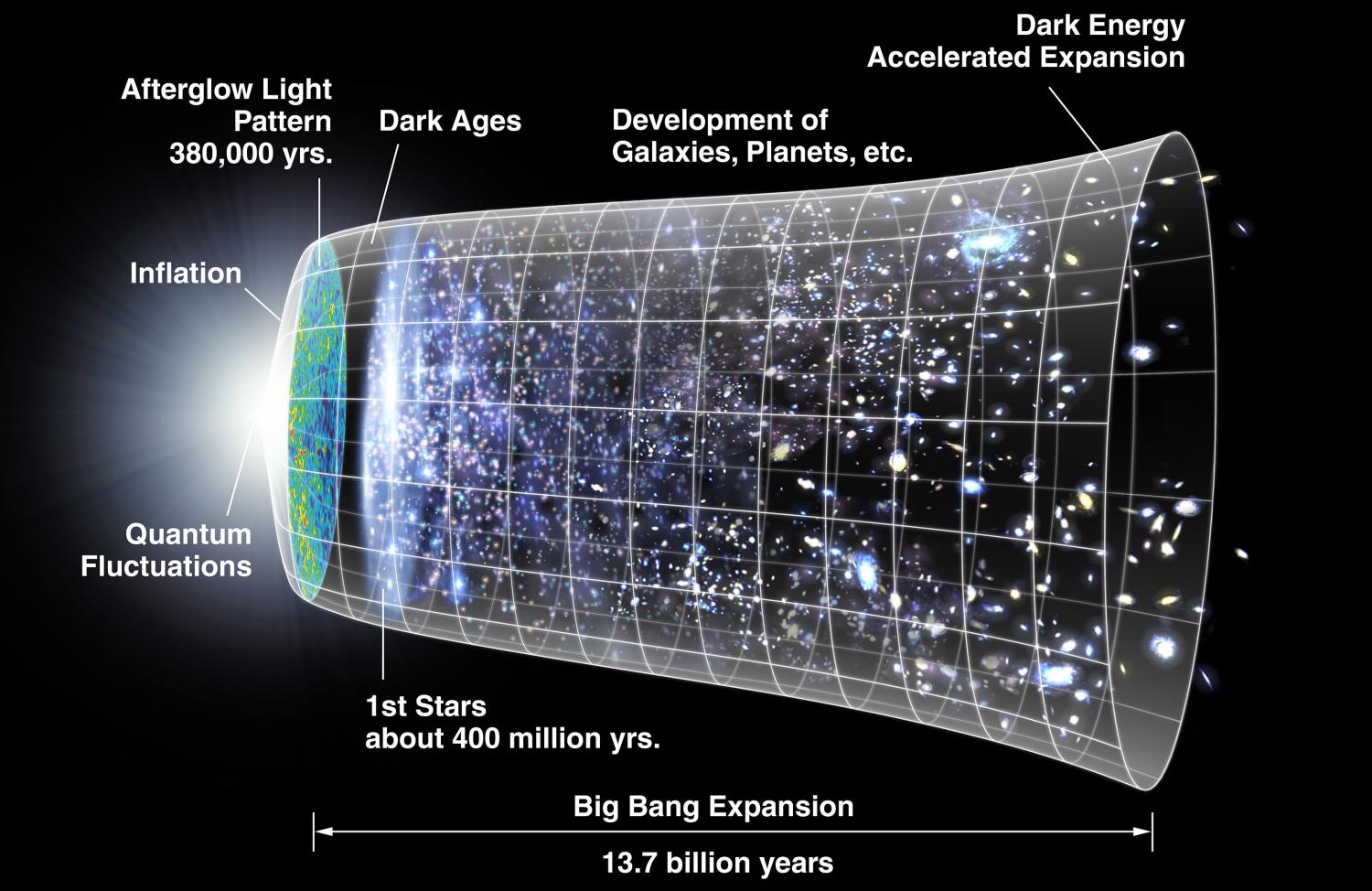 Image result for This New Study Suggests Time Did Actually Exist Before The Big Bang