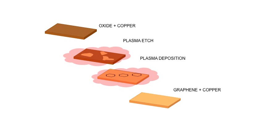 Scientists Develop Cool Process To Make Better Graphene