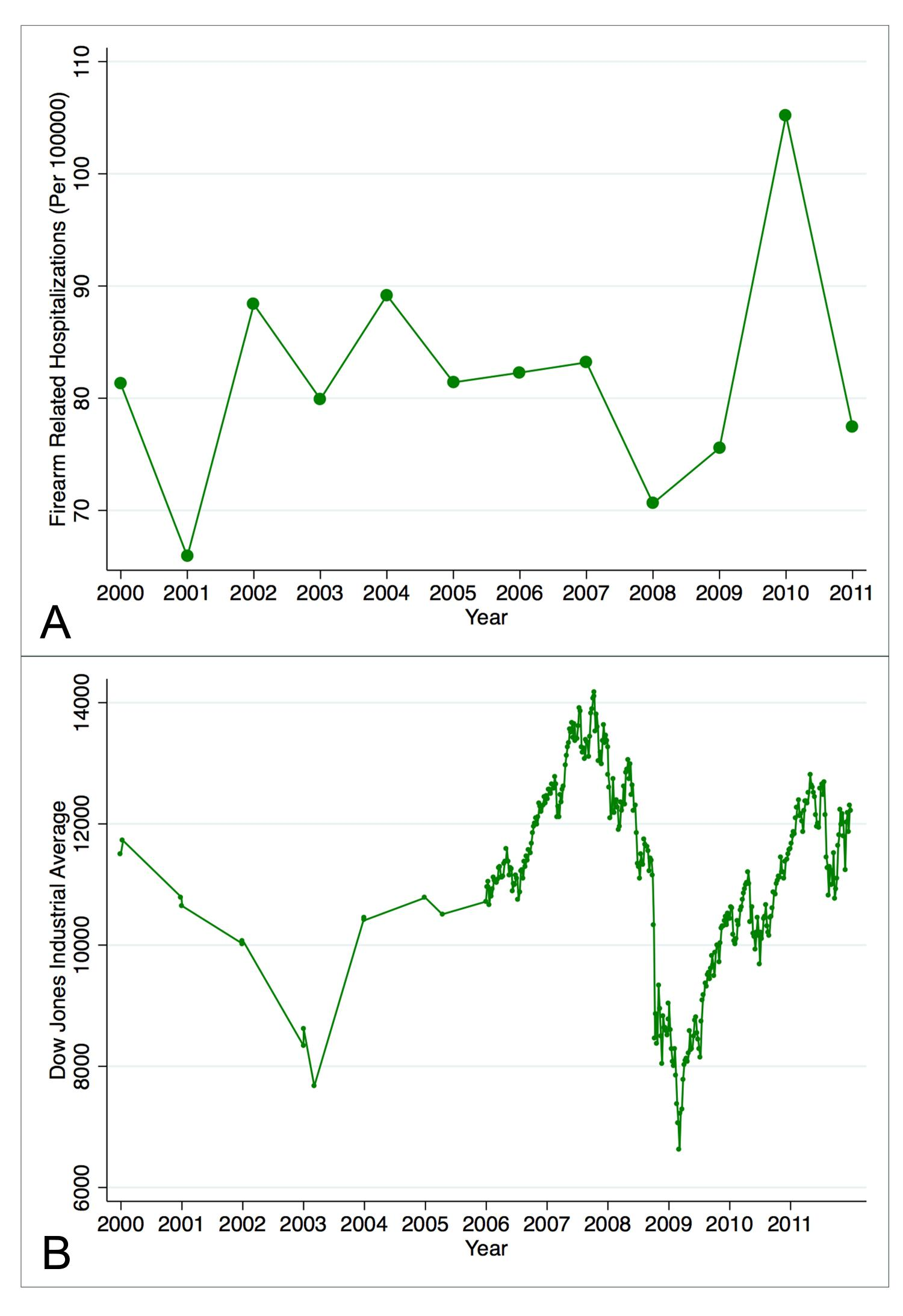 Correlation Between Firearm Related Hospitalizations And Us Stock Potato Gun Diagram Market Performance New Study