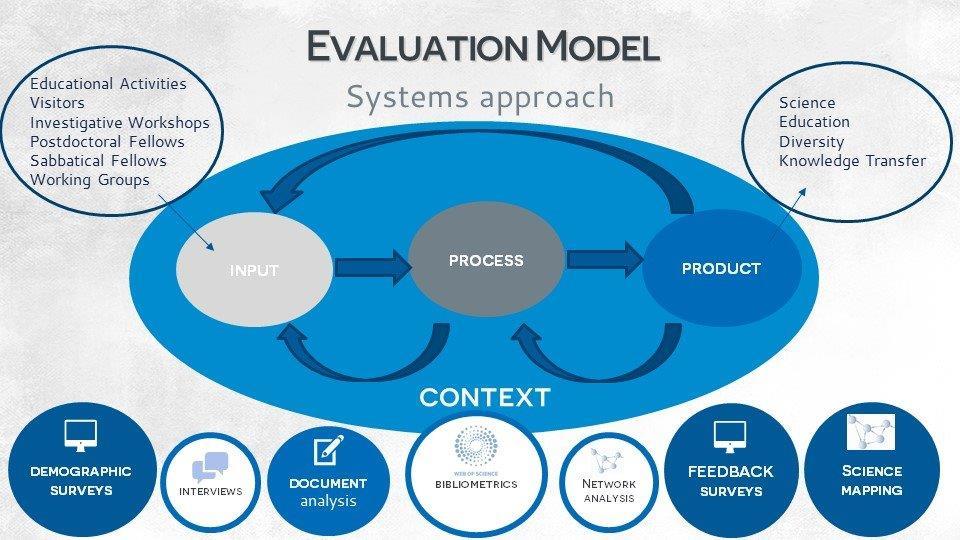 Graphic Design Evaluation