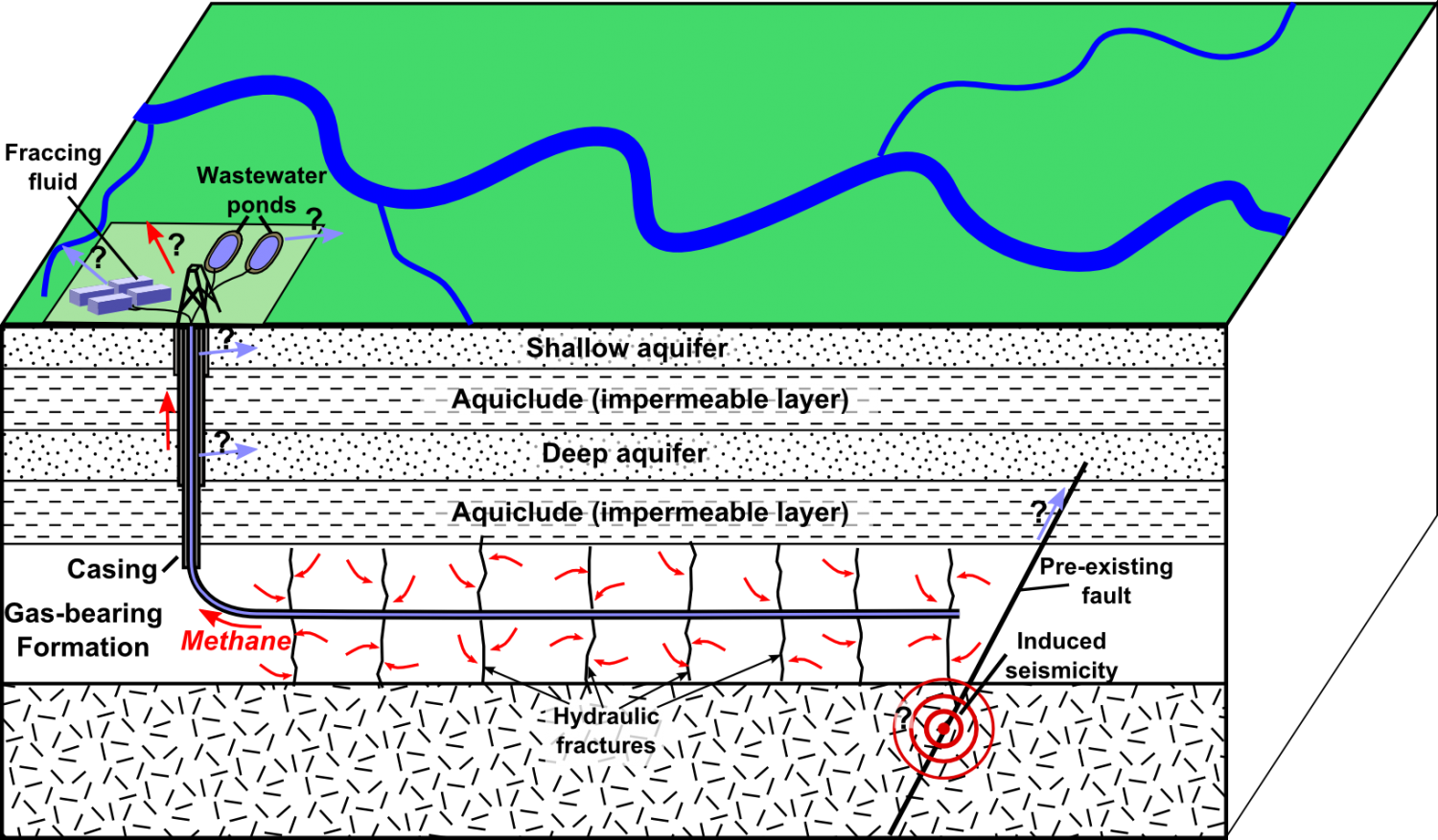 New study identifies organic compounds of potential concern in schematic depiction of hydraulic fracturing for shale gas showing main possible environmental effects credit mikenortonwikipedia nvjuhfo Images