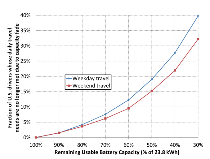 Range Anxiety Electric Vehicles May Be More Useful Than