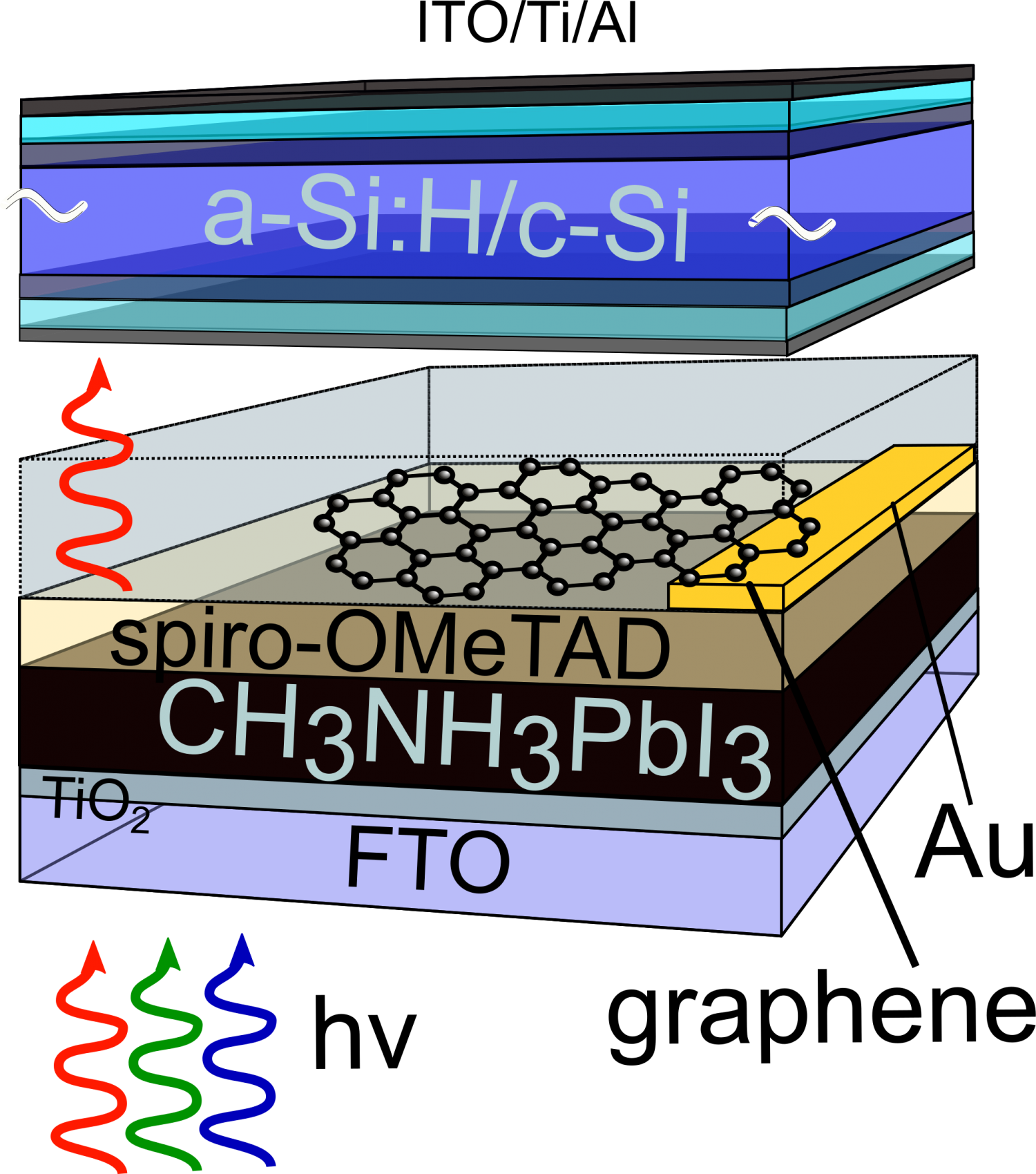 Graphene As A Front Contact For Silicon Perovskite Tandem