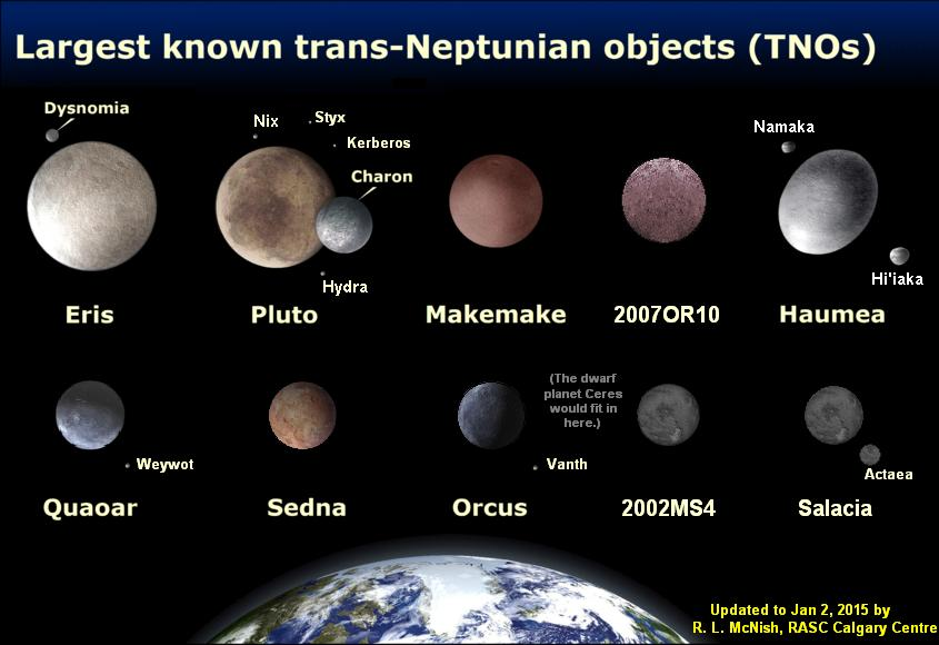 It Looks Like These Are All The Bright Kuiper Belt Objects Well Ever Find