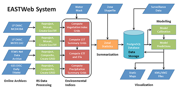 Maps help public health officials fight malaria west nile virus the flow chart illustrates how data is downloaded and processed using the epidemiological applications of spatial technologies or eastweb application ccuart Image collections