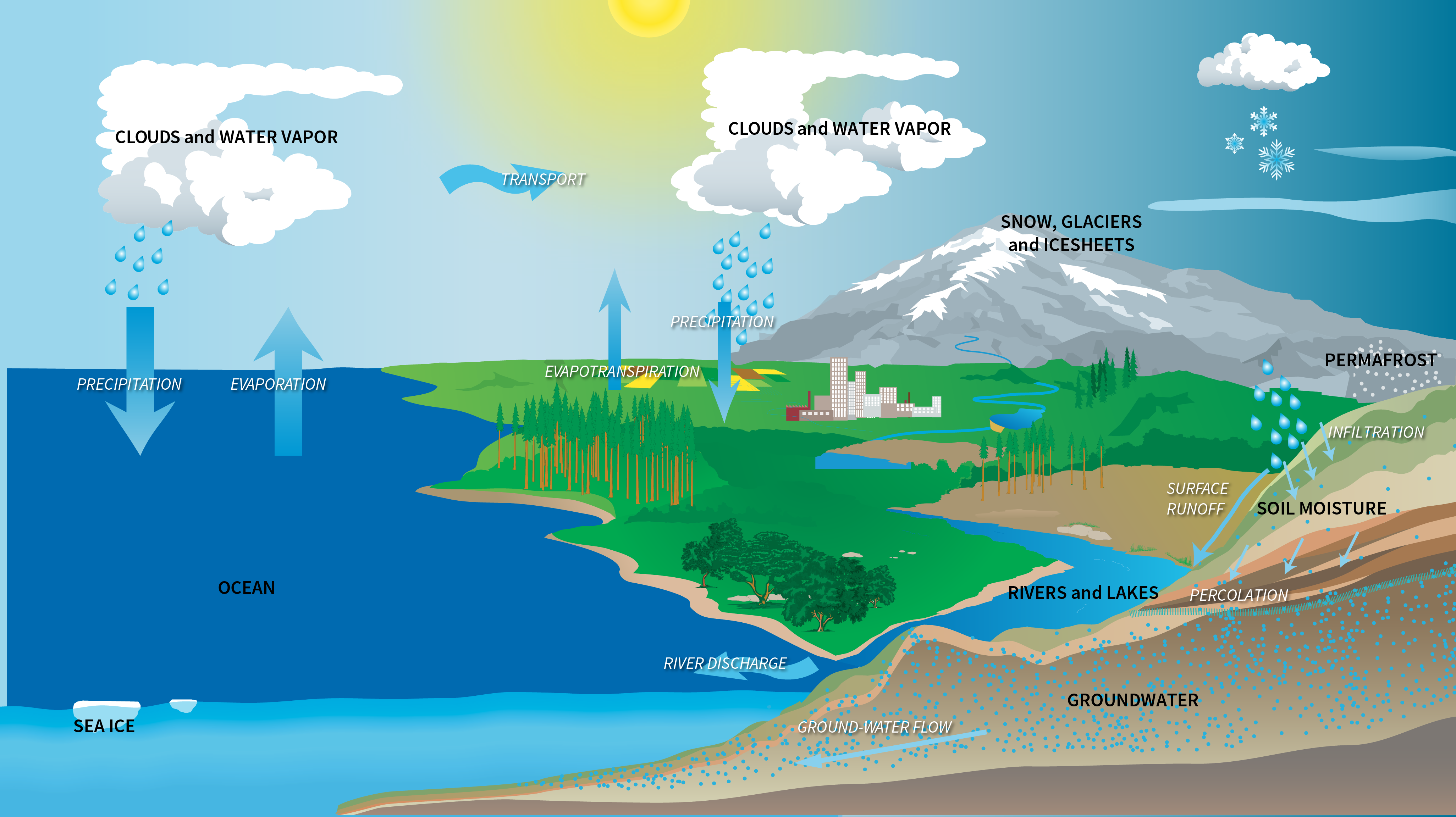 Water cycle diagram with energy wiring library balances water budget with new estimates of liquid assets rh phys org energy transfer cycle solar energy cycle ccuart Gallery