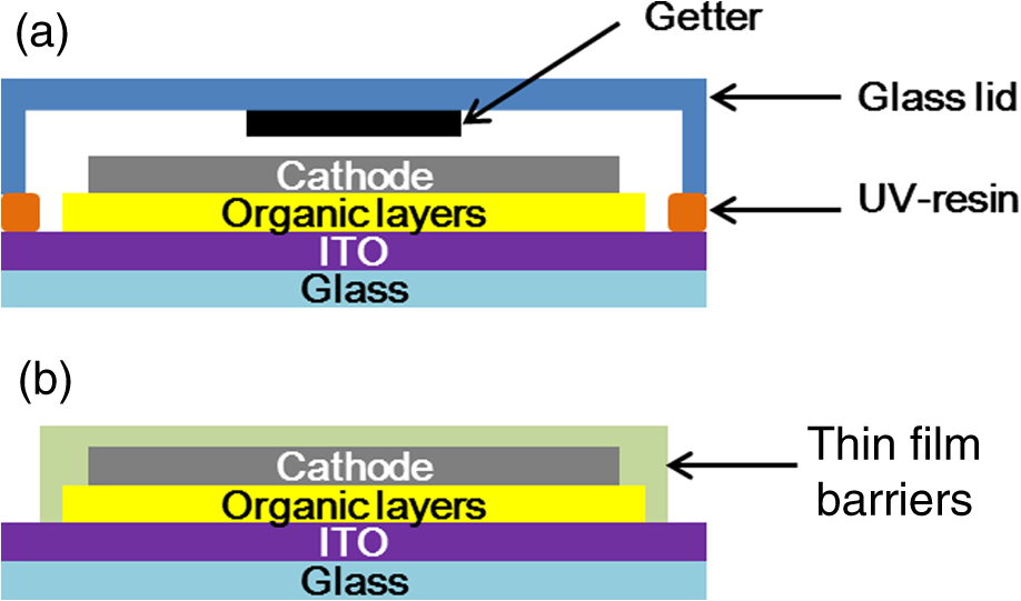 New Oled Findings Move Flexible Lighting Technology Toward