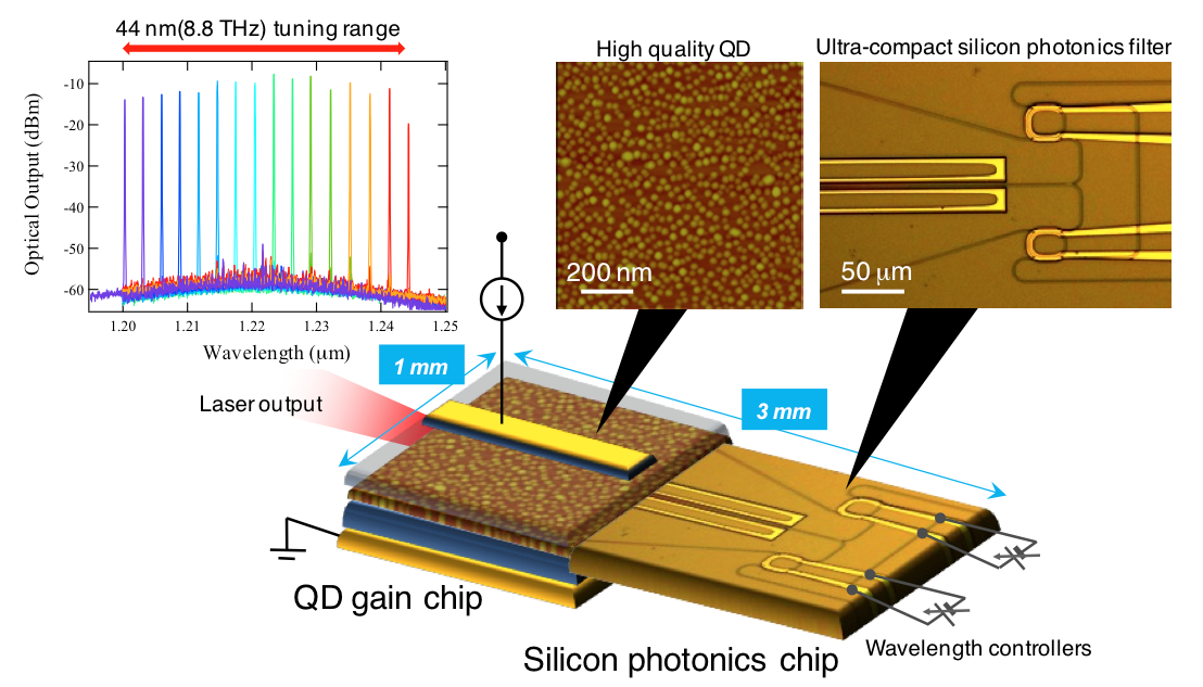 New Heterogeneous Wavelength Tunable Laser Diode For High Frequency