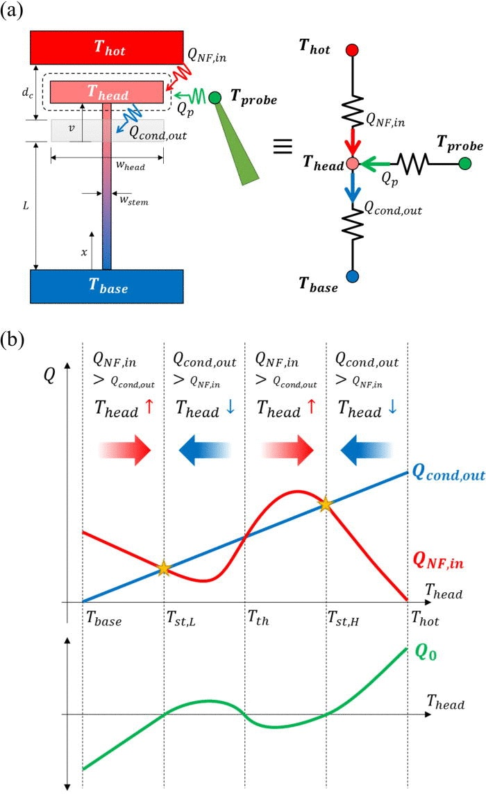 Thermal Memory Thrives At Extremely High Temperatures This Circuit Is Referred To As A Dominant On Latching
