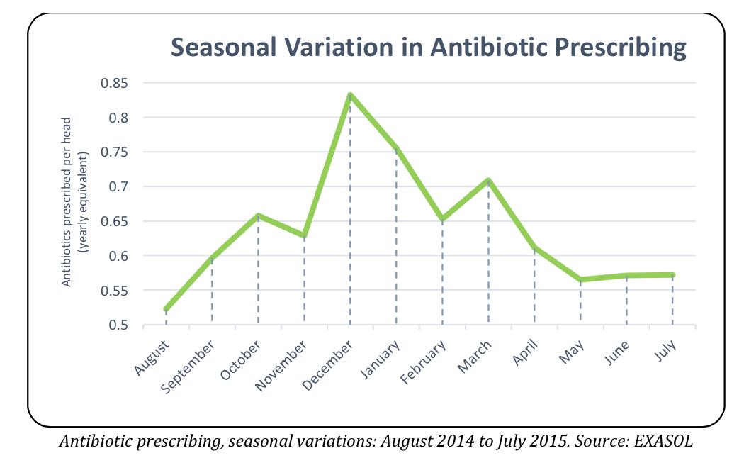 questioning seasonal variation in antibiotic prescribing. Black Bedroom Furniture Sets. Home Design Ideas