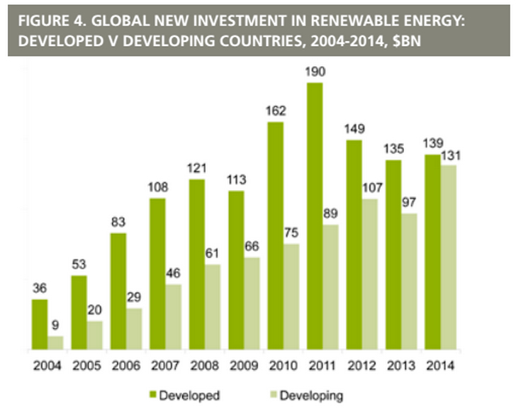 Green Energy Investments Worldwide Surge 17 Percent To 270 Billion