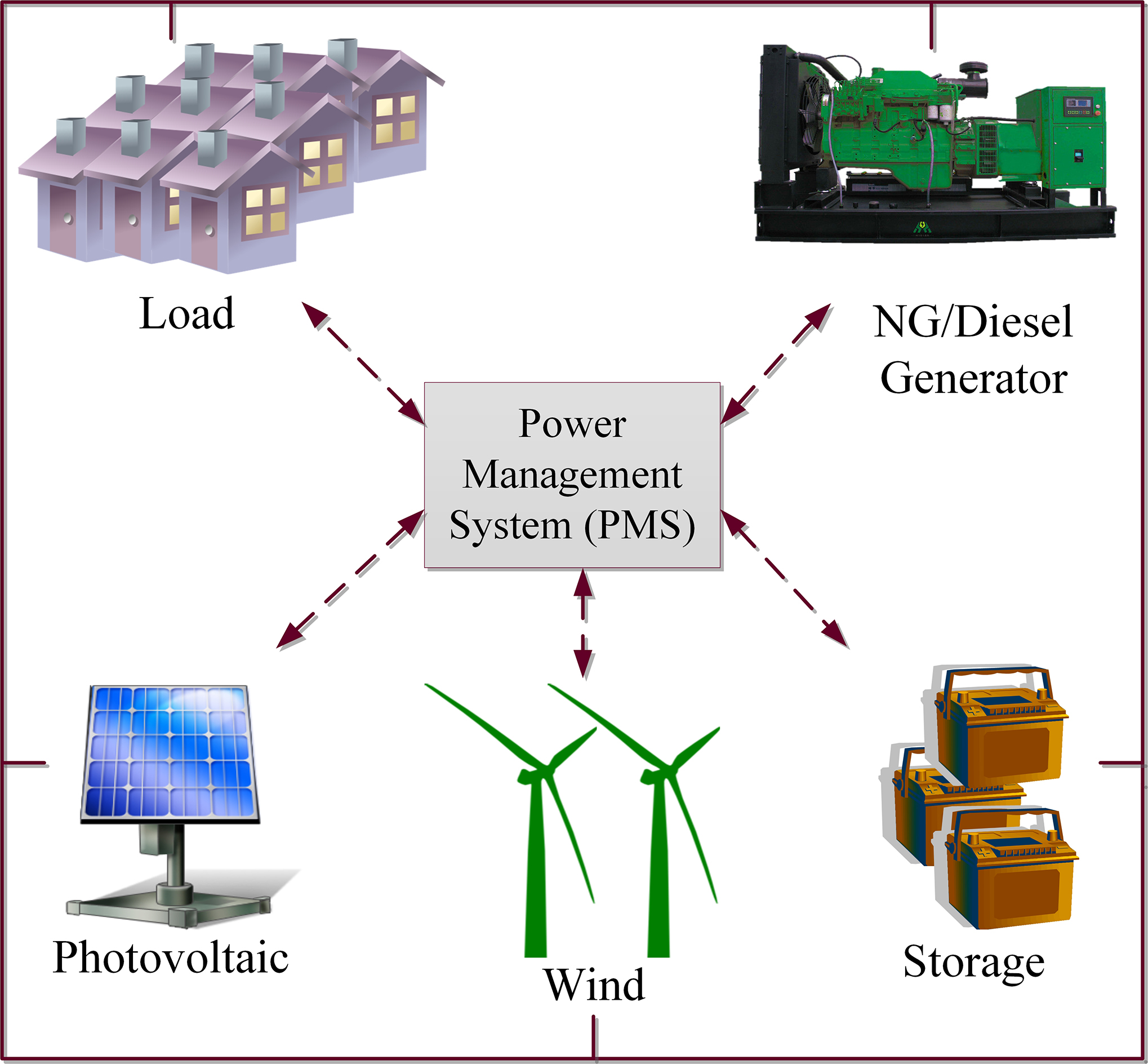 Smart Microgrids To Help Data Centers Farm Communities Use Locally Diagram Also Wind Power Generator Diagrams On Turbine A Microgrid Management System Can Integrate Solar And Generators Battery Storage Provide Consistent Reliable Consumers In