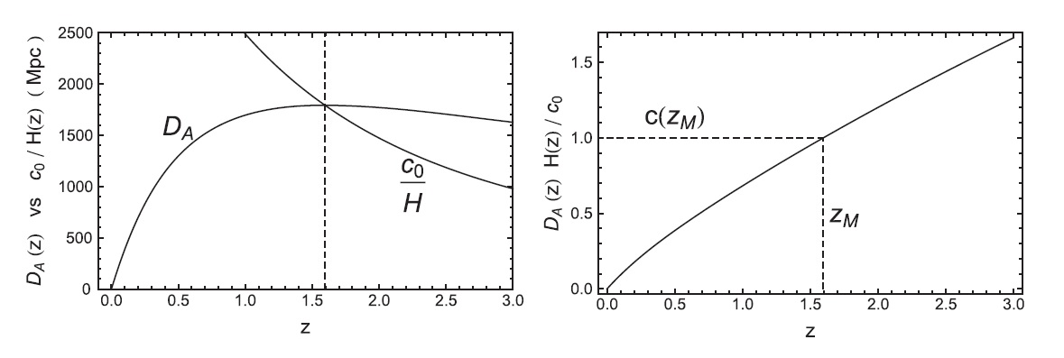 Physicists Propose Method To Measure Variations In The Speed Of Light