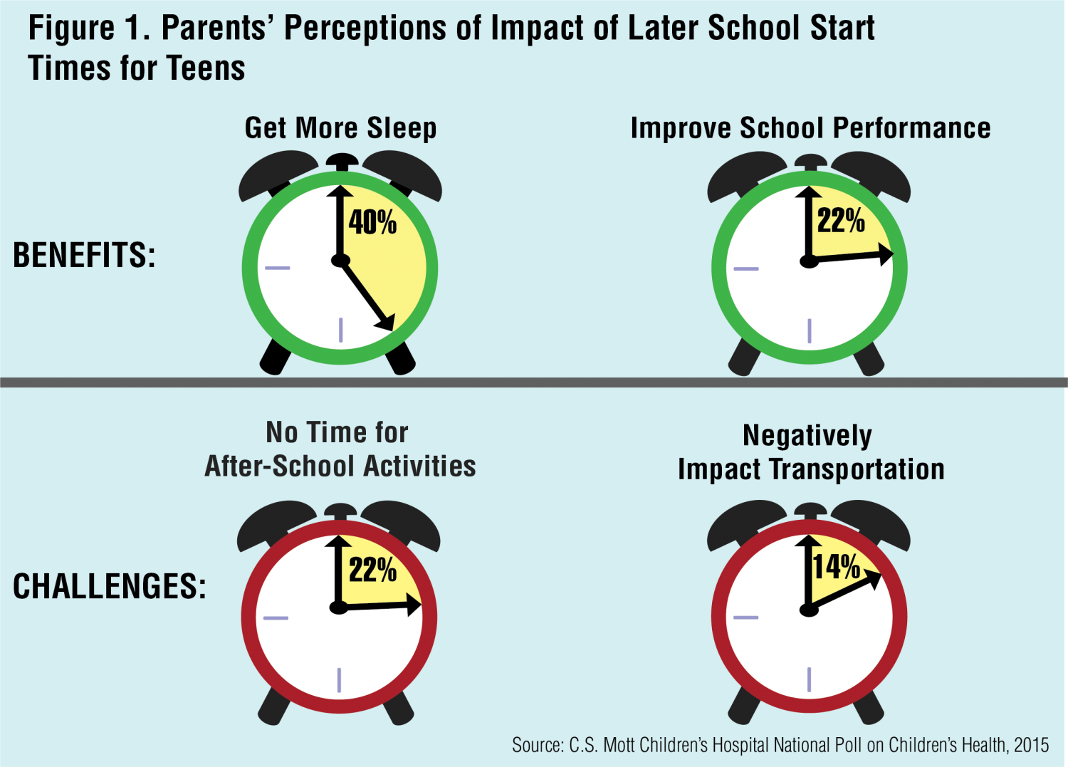 later school times Starting next school year anne arundel high schools will start 13 minutes later and elementary and middle school students 15 minutes later this goes into effect after leaders voted to start.