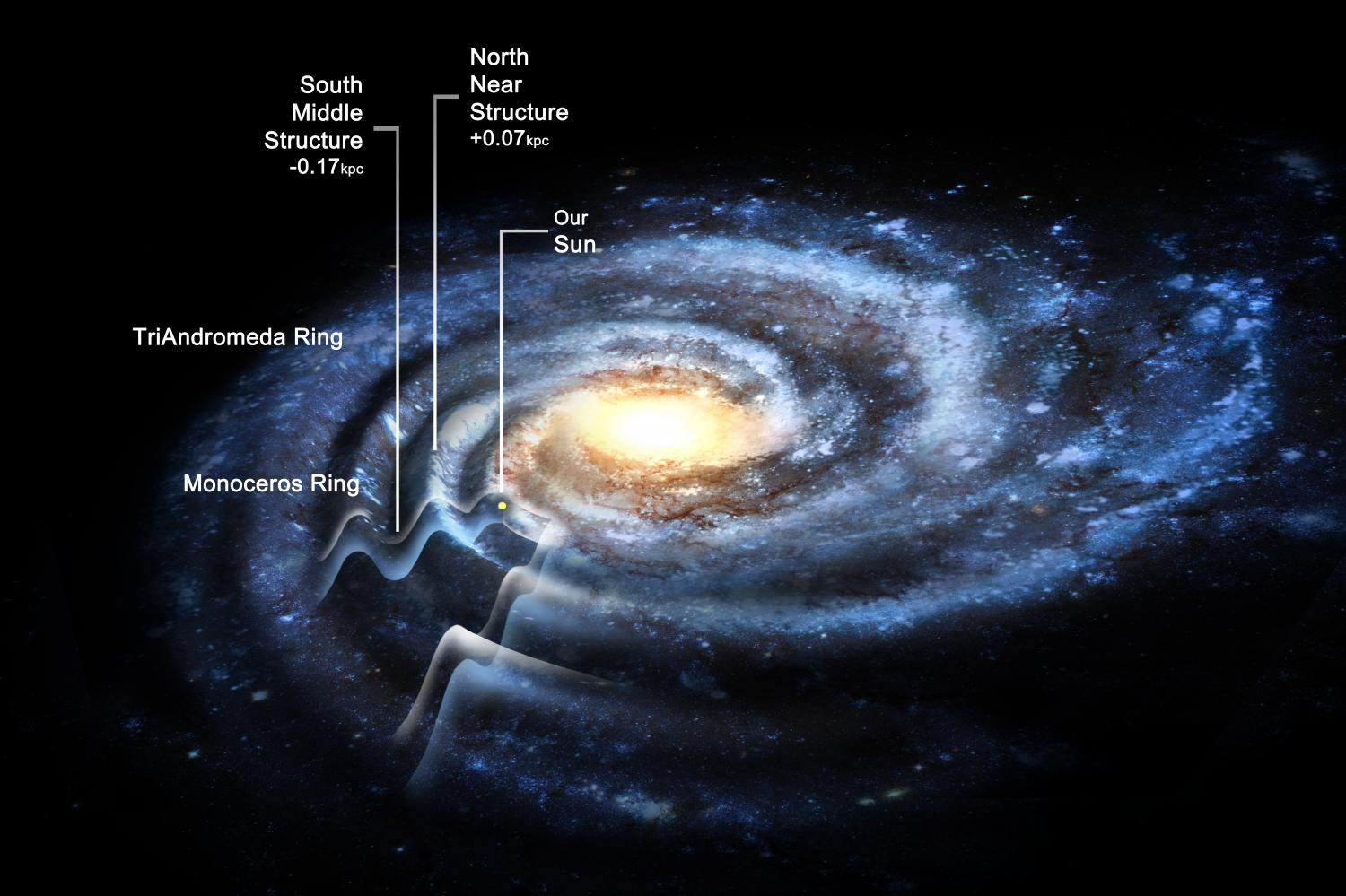 The Corrugated Galaxy Milky Way May Be Much Larger Than Previously