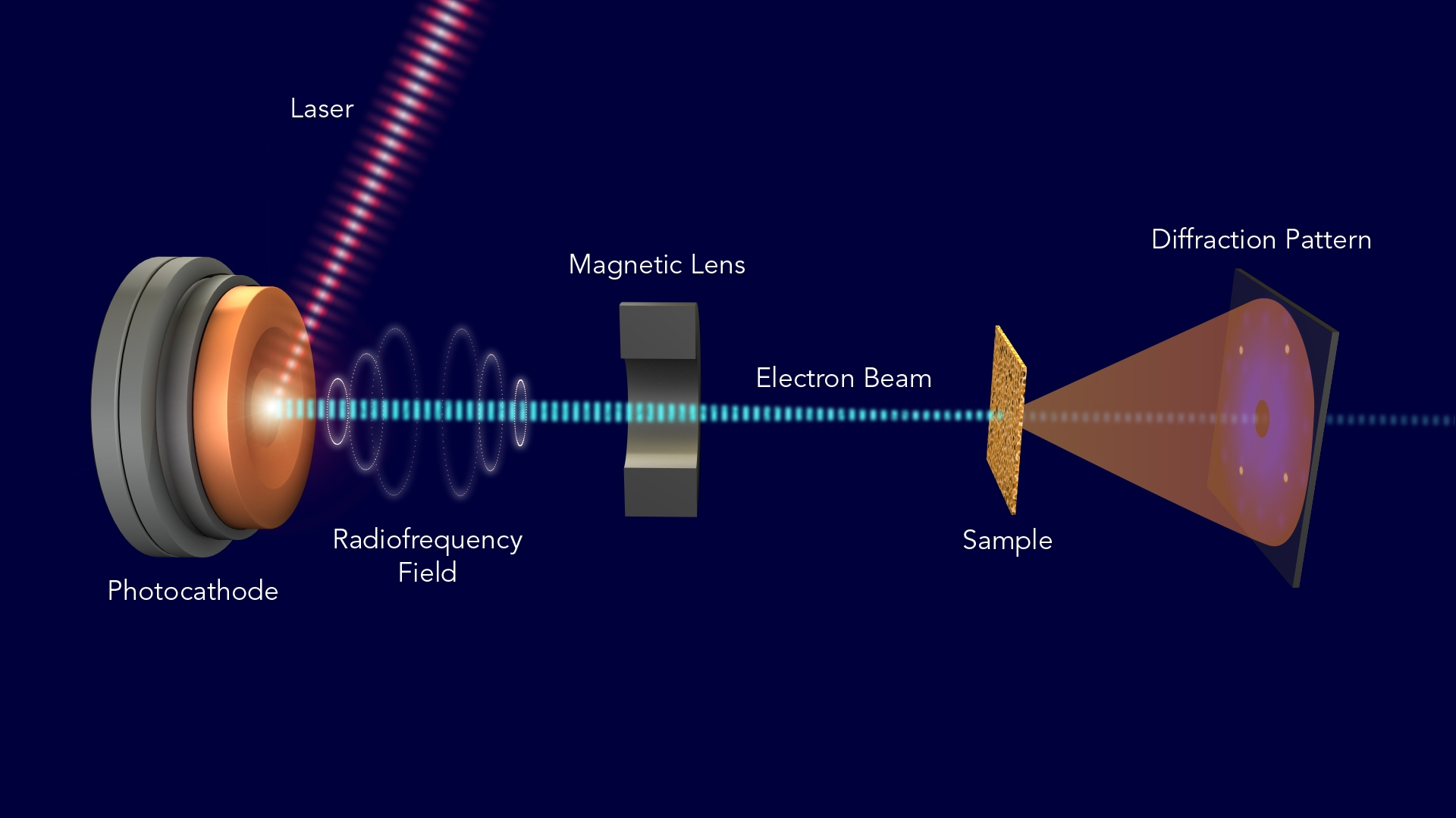 electron diffraction reveals rapid motions of atoms and molecules
