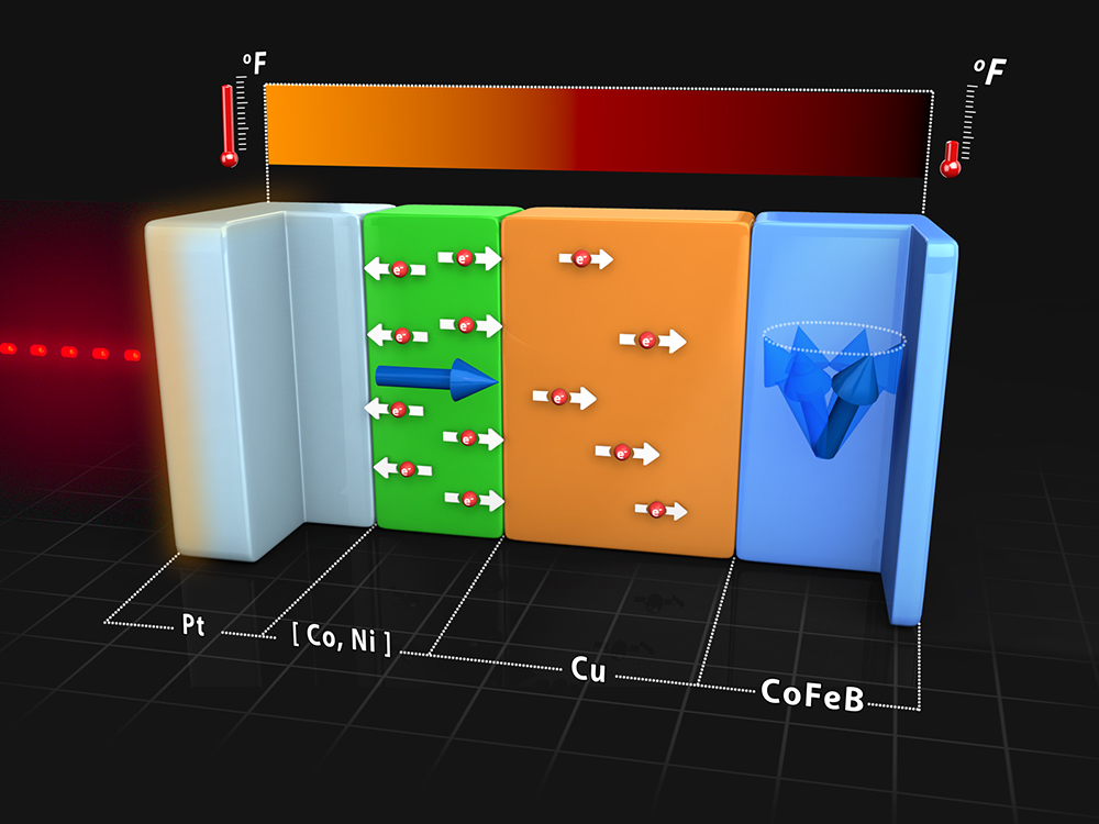 heat conduction can manipulate nanoscale magnets
