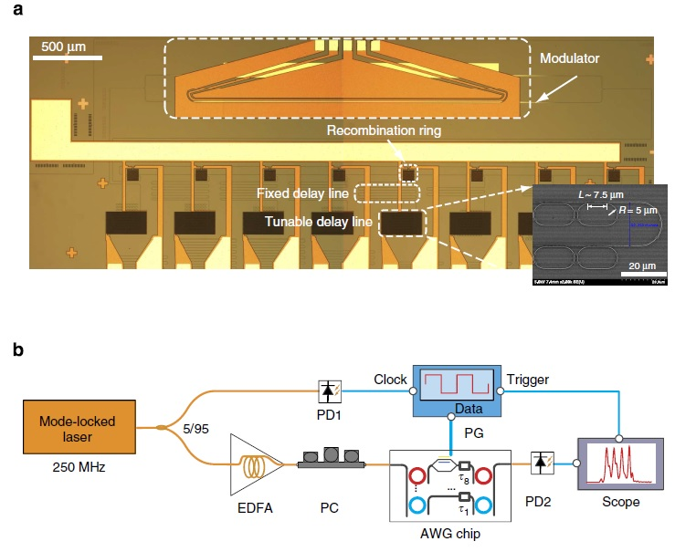 ff79dda0696 Rapidly reconfigurable waveform generator on a CMOS chip could be ...