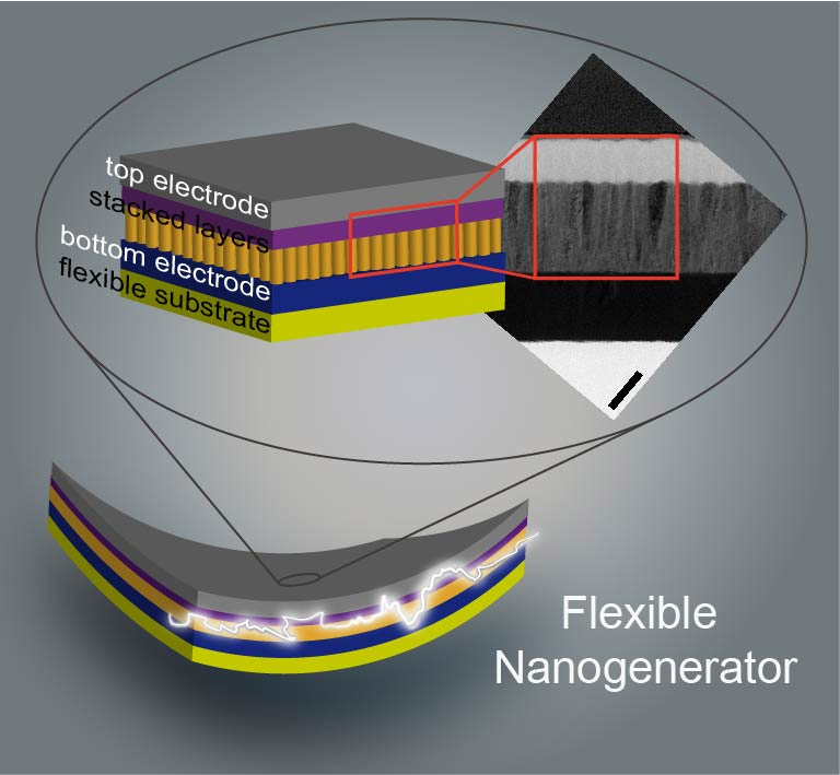 Zinc Oxide Materials Tapped For Tiny Energy Harvesting Devices