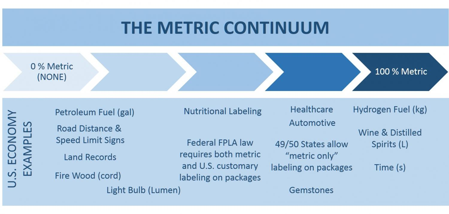 busting myths about the metric system