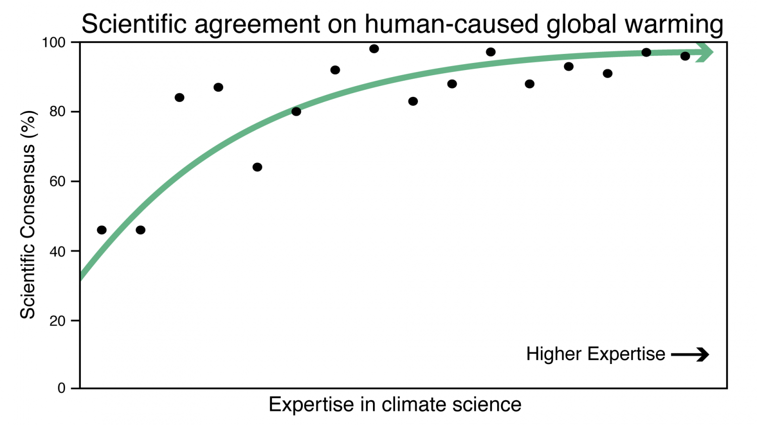 Consensus On Consensus Expertise Matters In Agreement Over Human