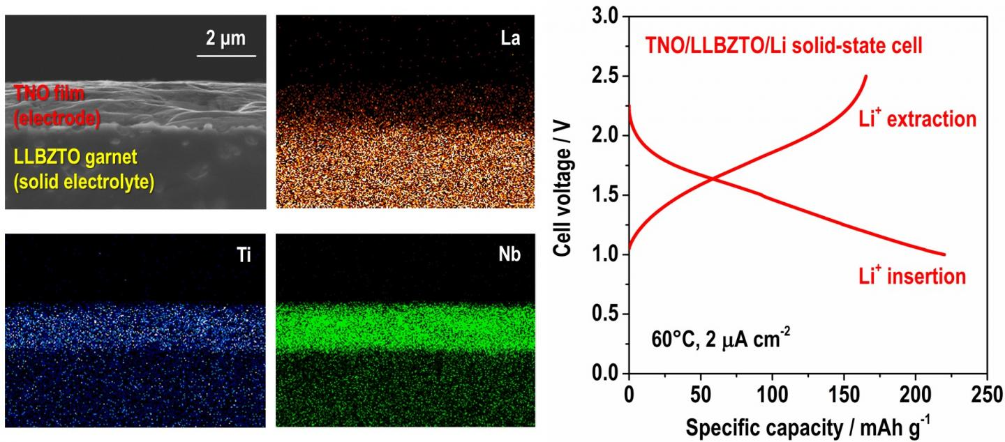 Solid State Battery >> Garnet-type fast ionic conductor for all-solid-state