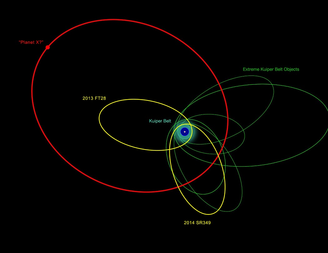 for ninth planet reveals new extremely distant solar system objects