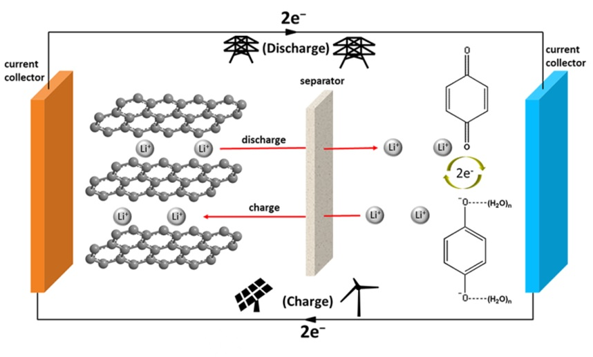 Liquid battery made of biomass could store energy from wind and ...