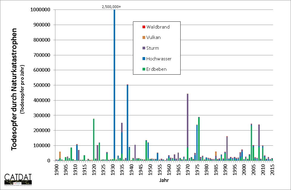 Natural Disasters Death Toll Per Year