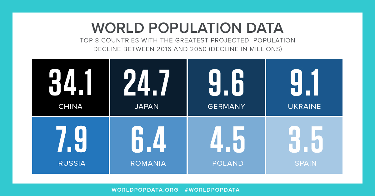 projects world population rising 33 percent by 2050 to nearly 10 ...