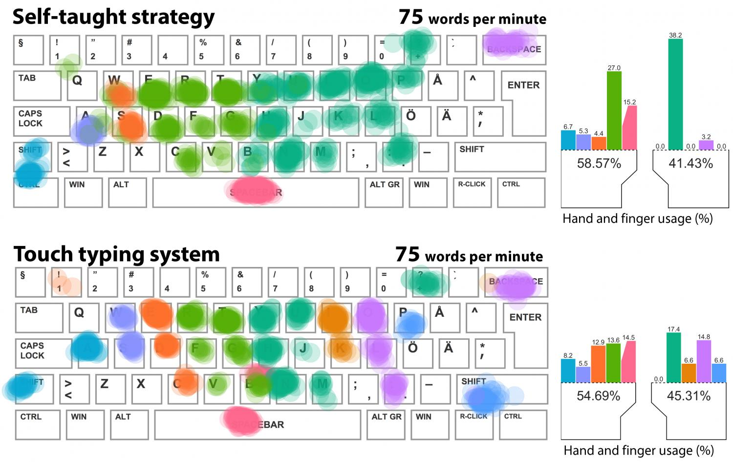 Ten Fingers Not Needed For Fast Typing Study Shows Finger Diagram Which Presses Key Strategy Of A Self Taught Typist Compared To The Touch System