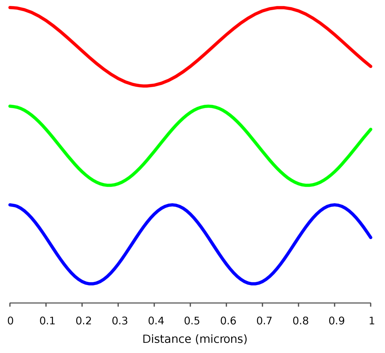 The Future Of Electronics Is Light Transistor In A Century Waves Can Have Different Frequencies Credit Maxhurtz