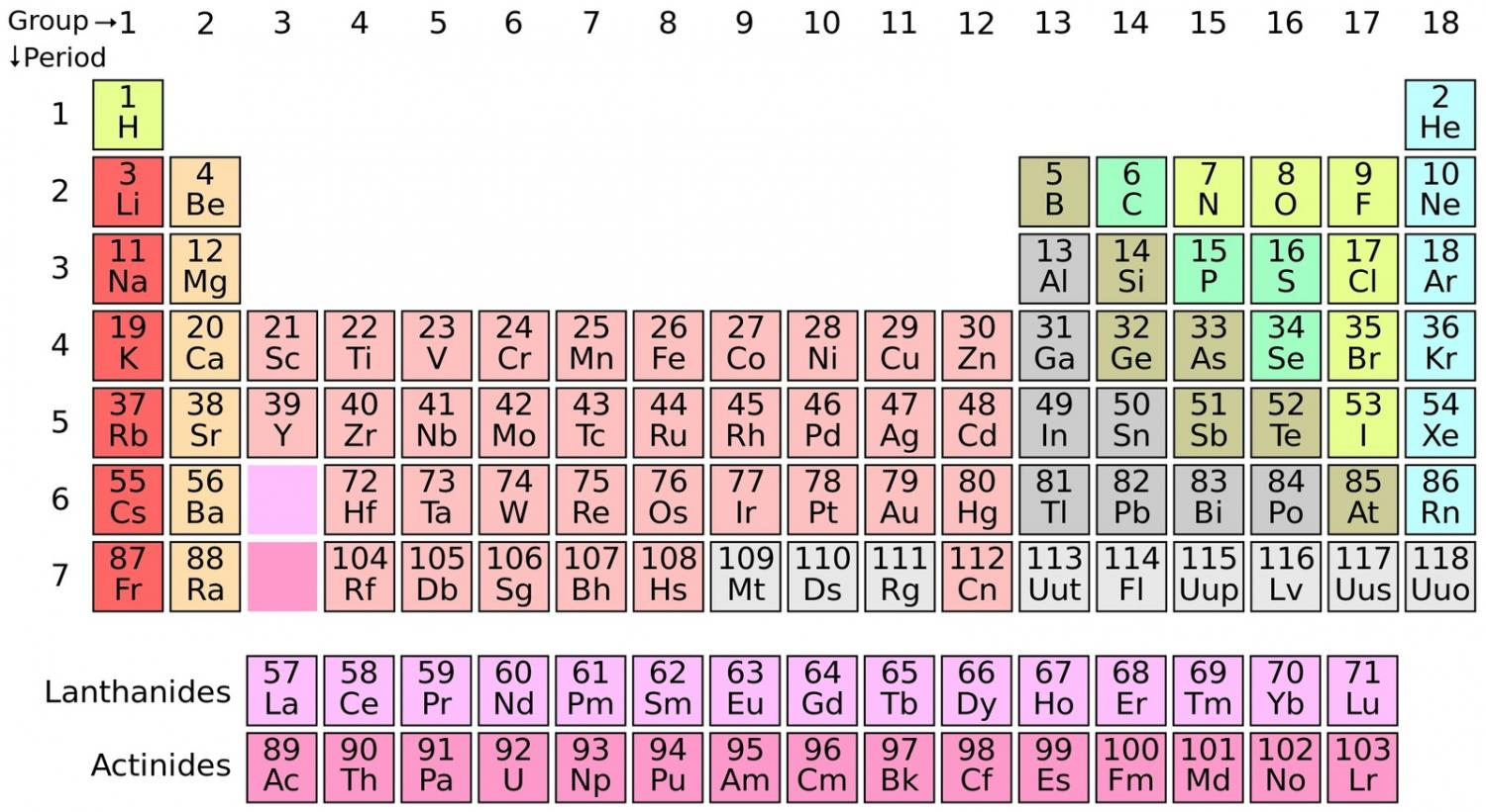 the completed seventh row in the periodic table credit wikimedia commons