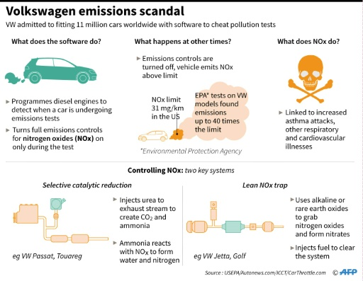 Five Things To Know About Vw S Dieselgate Scandal