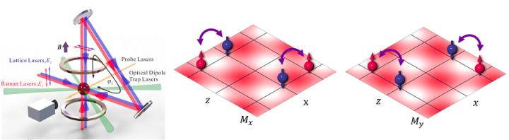 Researchers Demonstrate A Single Laser Source Scheme For