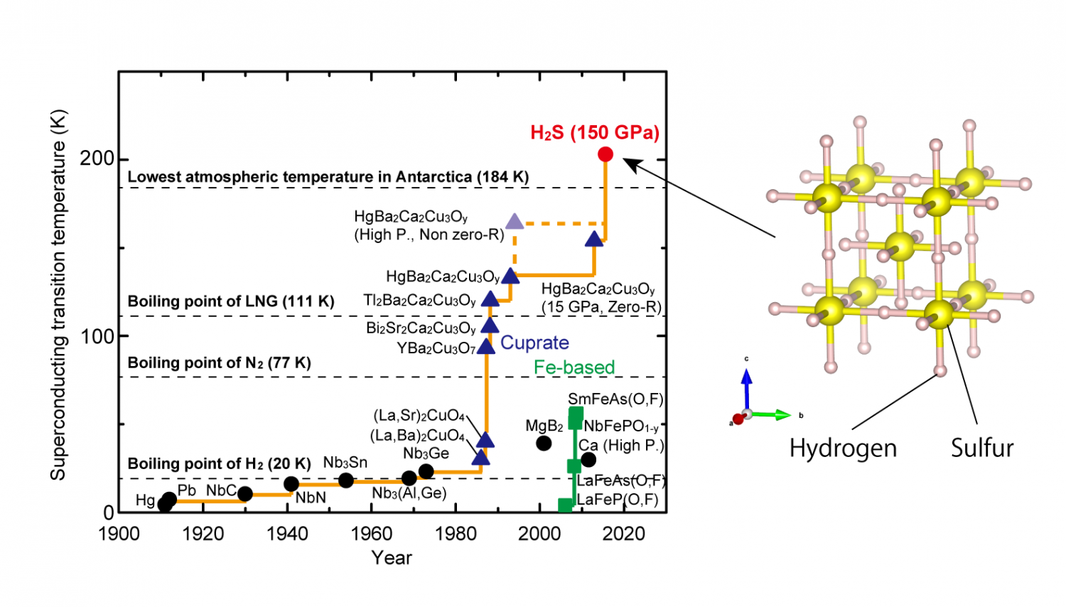 Unraveling the crystal structure of a record high-temperature ...