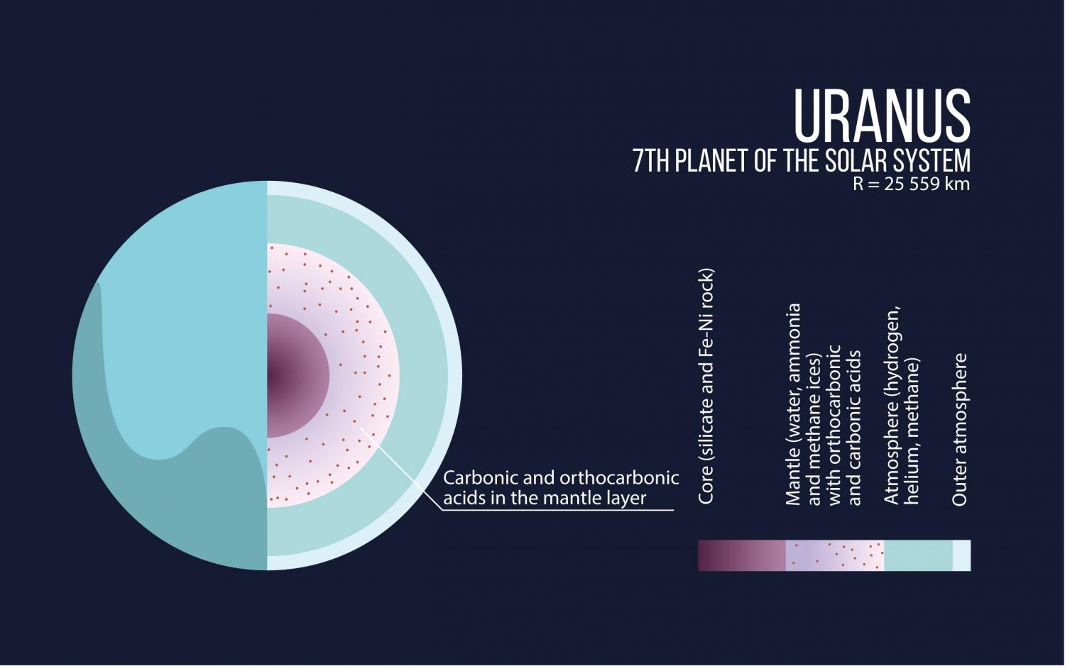 The Interior Structure Of Uranus. Credit: Moscow Institute Of Physics And  Technology